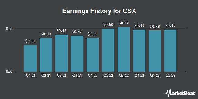 Earnings History for CSX (NASDAQ:CSX)