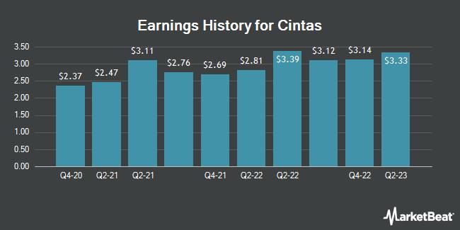 Earnings History for Cintas (NASDAQ:CTAS)