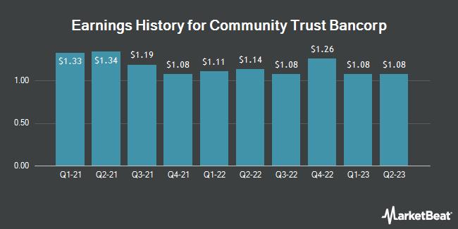 Earnings History for Community Trust Bancorp (NASDAQ:CTBI)