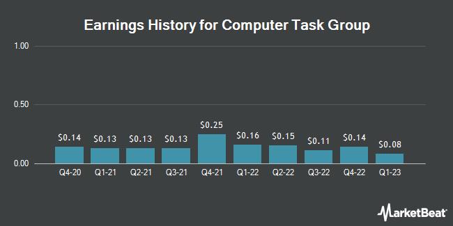 Earnings History for Computer Task Group (NASDAQ:CTG)