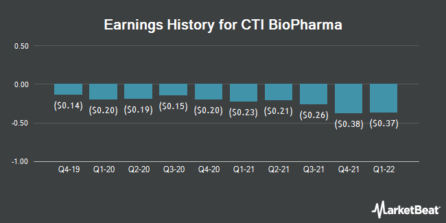 Earnings History for CTI BioPharma (NASDAQ:CTIC)