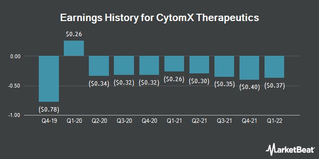 Earnings History for CytomX Therapeutics (NASDAQ:CTMX)