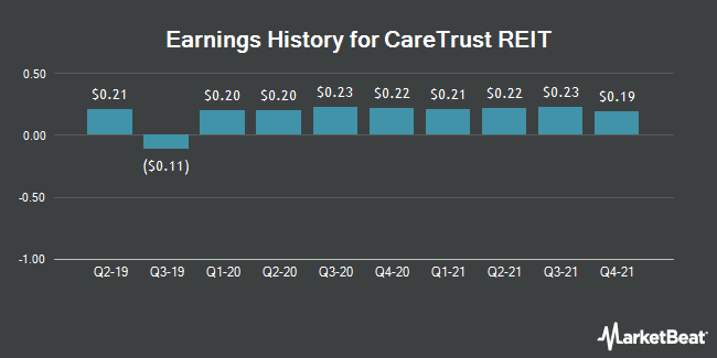 Earnings History for Caretrust REIT (NASDAQ:CTRE)