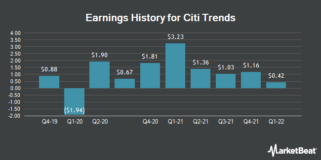 Earnings History for Citi Trends (NASDAQ:CTRN)