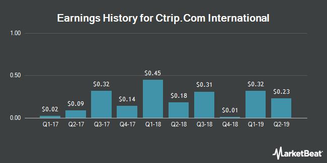 Earnings History for Ctrip.Com International (NASDAQ:CTRP)
