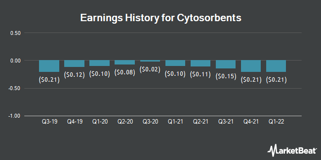 Earnings History for Cytosorbents (NASDAQ:CTSO)