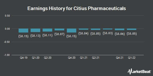 Earnings History for Citius Pharmaceuticals (NASDAQ:CTXR)