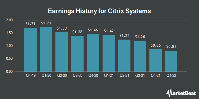 Earnings History for Citrix Systems (NASDAQ:CTXS)