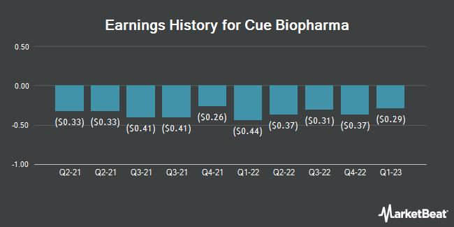 Earnings History for Cue Biopharma (NASDAQ:CUE)