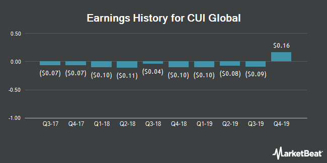 Earnings History for CUI Global (NASDAQ:CUI)