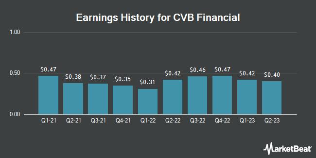 Earnings History for CVB Financial (NASDAQ:CVBF)