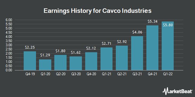 Earnings History for Cavco Industries (NASDAQ:CVCO)