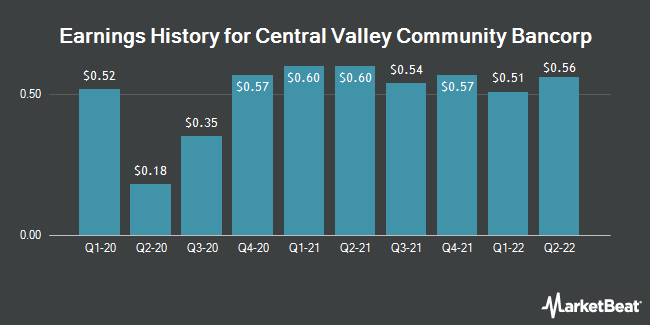 Earnings History for Central Valley Community Bancorp (NASDAQ:CVCY)