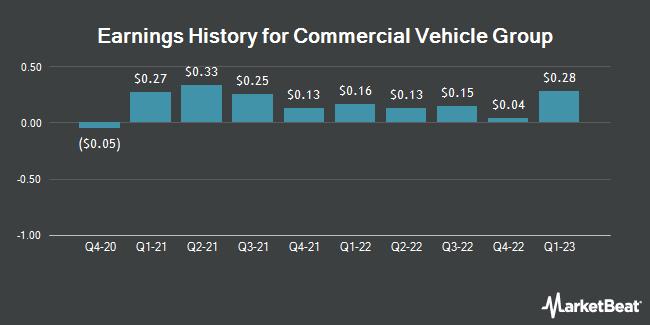 Earnings History for Commercial Vehicle Group (NASDAQ:CVGI)