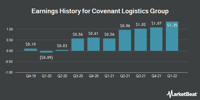 Earnings History for Covenant Logistics Group (NASDAQ:CVLG)