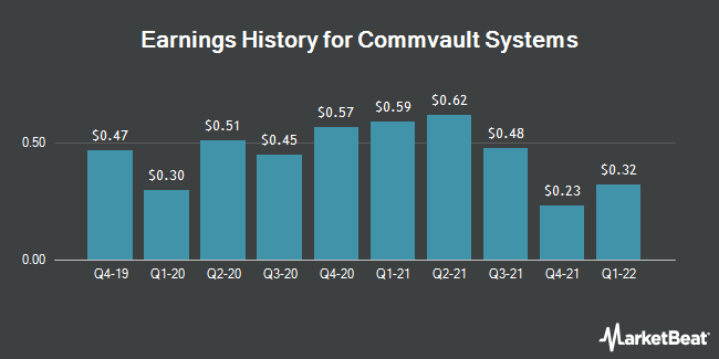Earnings History for Commvault Systems (NASDAQ:CVLT)
