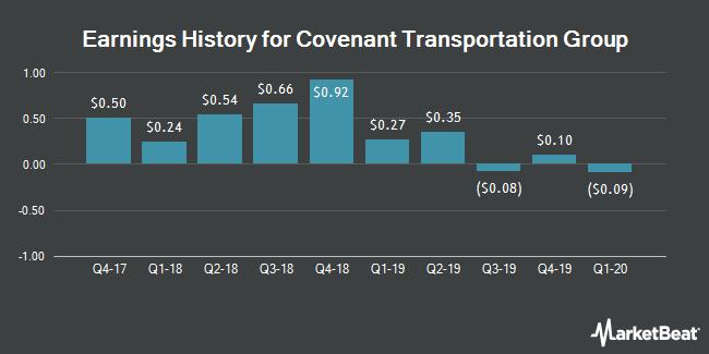 Earnings History for Covenant Transportation Group (NASDAQ:CVTI)