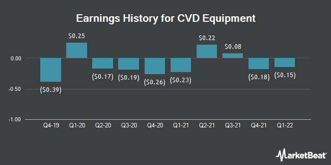 Earnings History for CVD Equipment (NASDAQ:CVV)