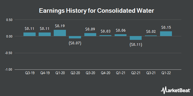 Earnings History for Consolidated Water (NASDAQ:CWCO)