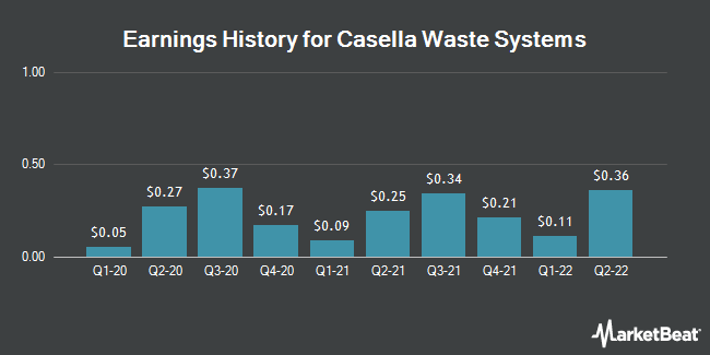 Earnings History for Casella Waste Systems (NASDAQ:CWST)