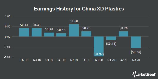 Earnings History for China XD Plastics (NASDAQ:CXDC)