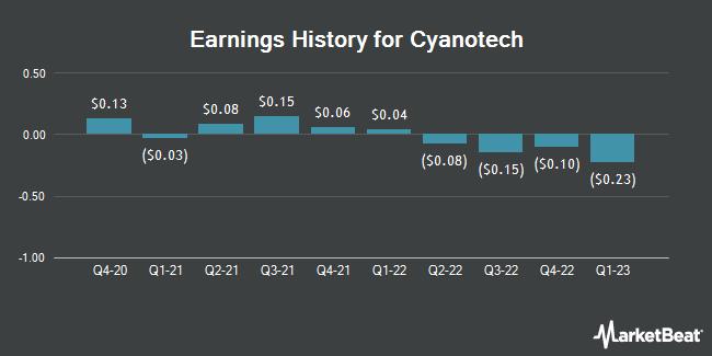 Earnings History for Cyanotech (NASDAQ:CYAN)