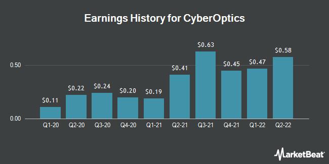 Earnings History for CyberOptics (NASDAQ:CYBE)