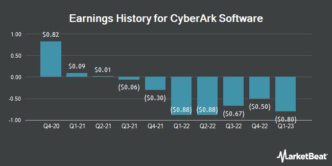 Earnings History for Cyberark Software (NASDAQ:CYBR)