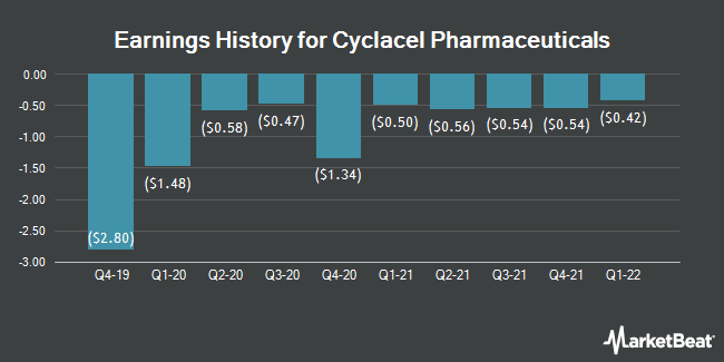 Earnings History for Cyclacel Pharmaceuticals (NASDAQ:CYCC)