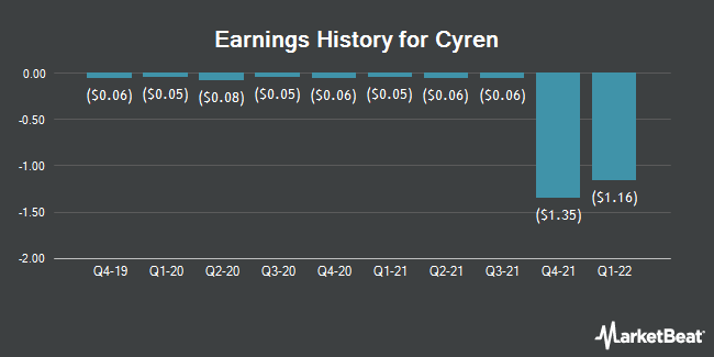 Earnings History for Cyren (NASDAQ:CYRN)