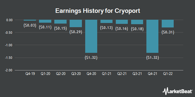 Earnings History for CryoPort (NASDAQ:CYRX)