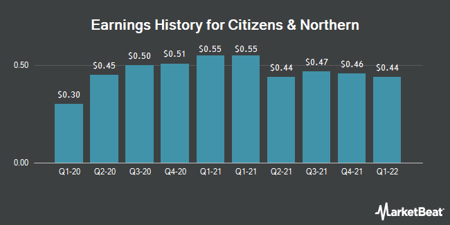 Earnings History for Citizens & Northern (NASDAQ:CZNC)
