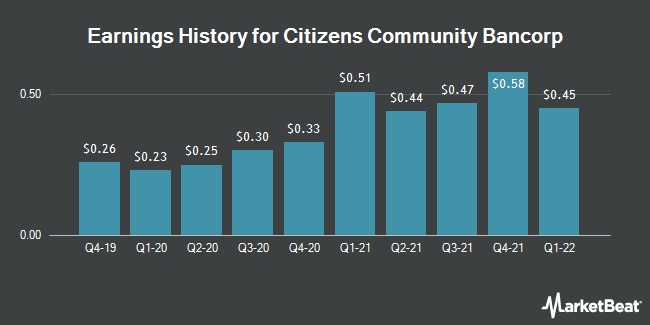 Earnings History for Citizens Community Bancorp (NASDAQ:CZWI)