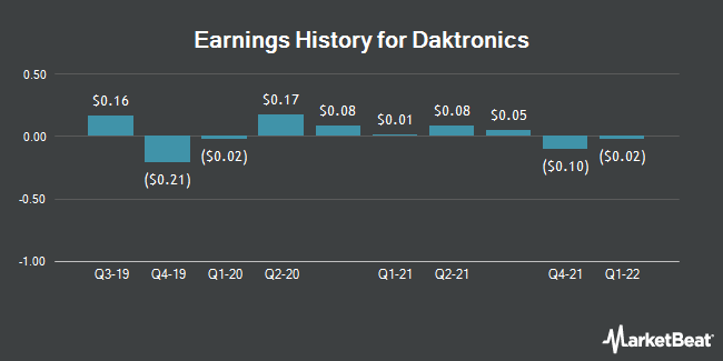 Earnings History for Daktronics (NASDAQ:DAKT)