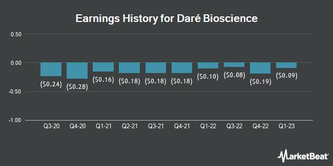 Earnings History for Dare Bioscience (NASDAQ:DARE)