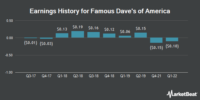 Earnings History for Famous Dave`s of America (NASDAQ:DAVE)