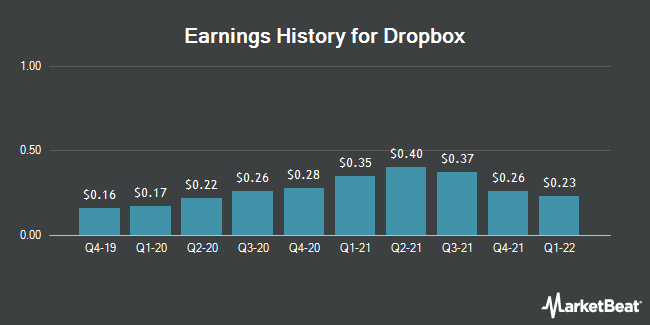 Earnings History for Dropbox (NASDAQ:DBX)