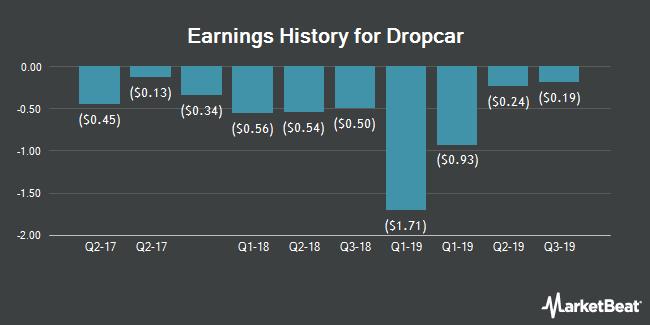 Earnings History for Dropcar (NASDAQ:DCAR)