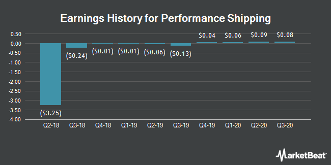 Performance Shipping (DCIX) Posts Earnings Results - Tech Know Bits