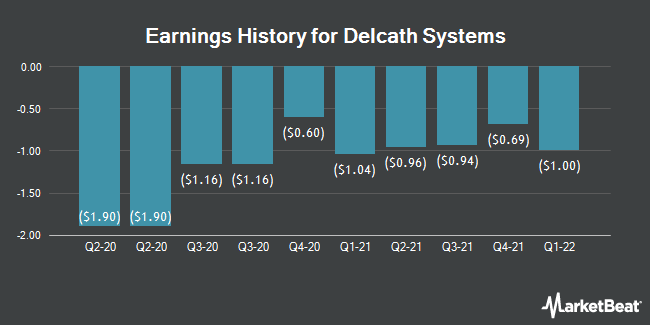 Earnings History for Delcath Systems (NASDAQ:DCTH)
