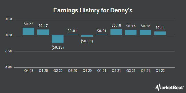 Earnings History for Denny`s (NASDAQ:DENN)