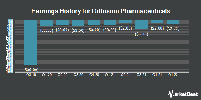 Earnings History for Diffusion Pharmaceuticals (NASDAQ:DFFN)