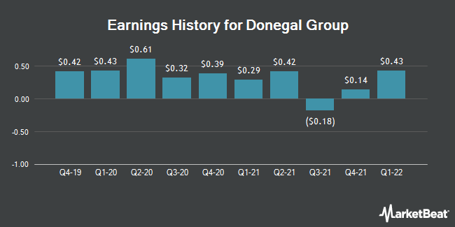 Earnings History for Donegal Group (NASDAQ:DGICA)