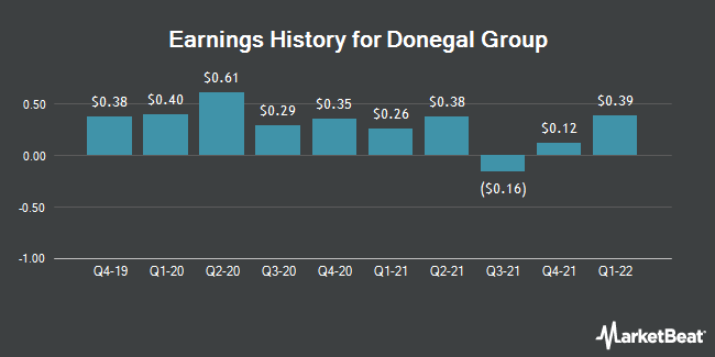Earnings History for Donegal Group (NASDAQ:DGICB)