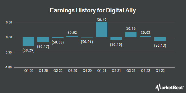 Earnings History for Digital Ally (NASDAQ:DGLY)