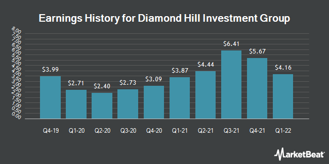 Earnings History for Diamond Hill Investment Group (NASDAQ:DHIL)