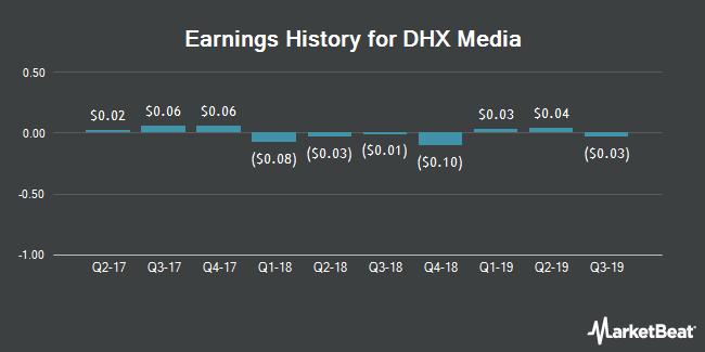 Earnings History for DHX Media (NASDAQ:DHXM)