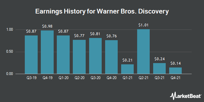 Earnings History for Discovery (NASDAQ:DISCA)