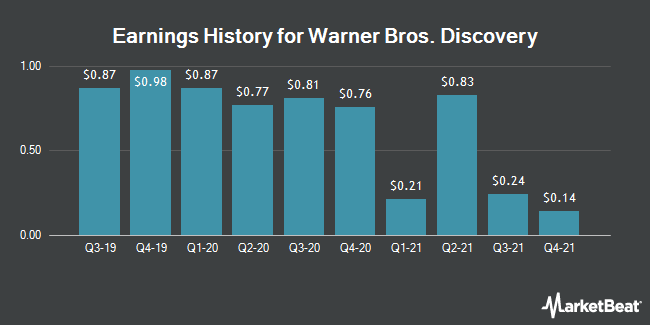 Earnings History for Discovery Inc Series C (NASDAQ:DISCK)