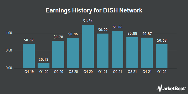 Earnings History for DISH Network (NASDAQ:DISH)